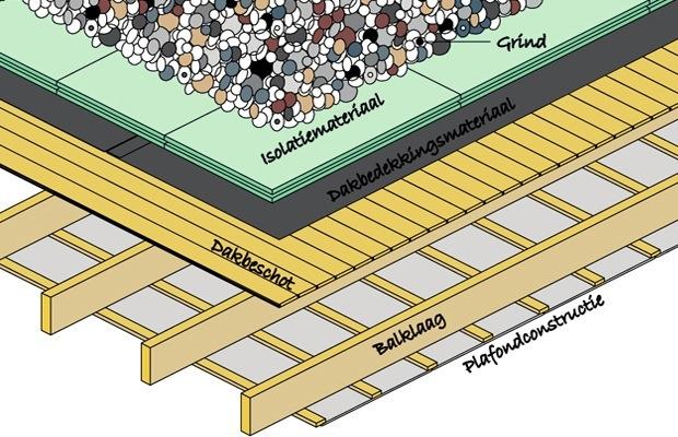 isoler toiture inversee